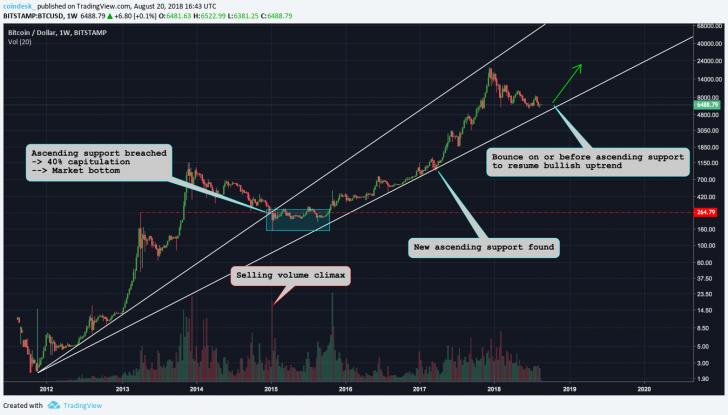 Три возможных сценария окончания «медвежьего» рынка биткоина