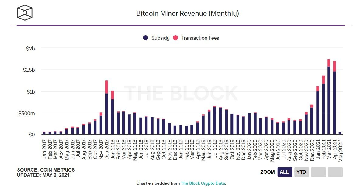 020521_btc_mining_revenue.jpg