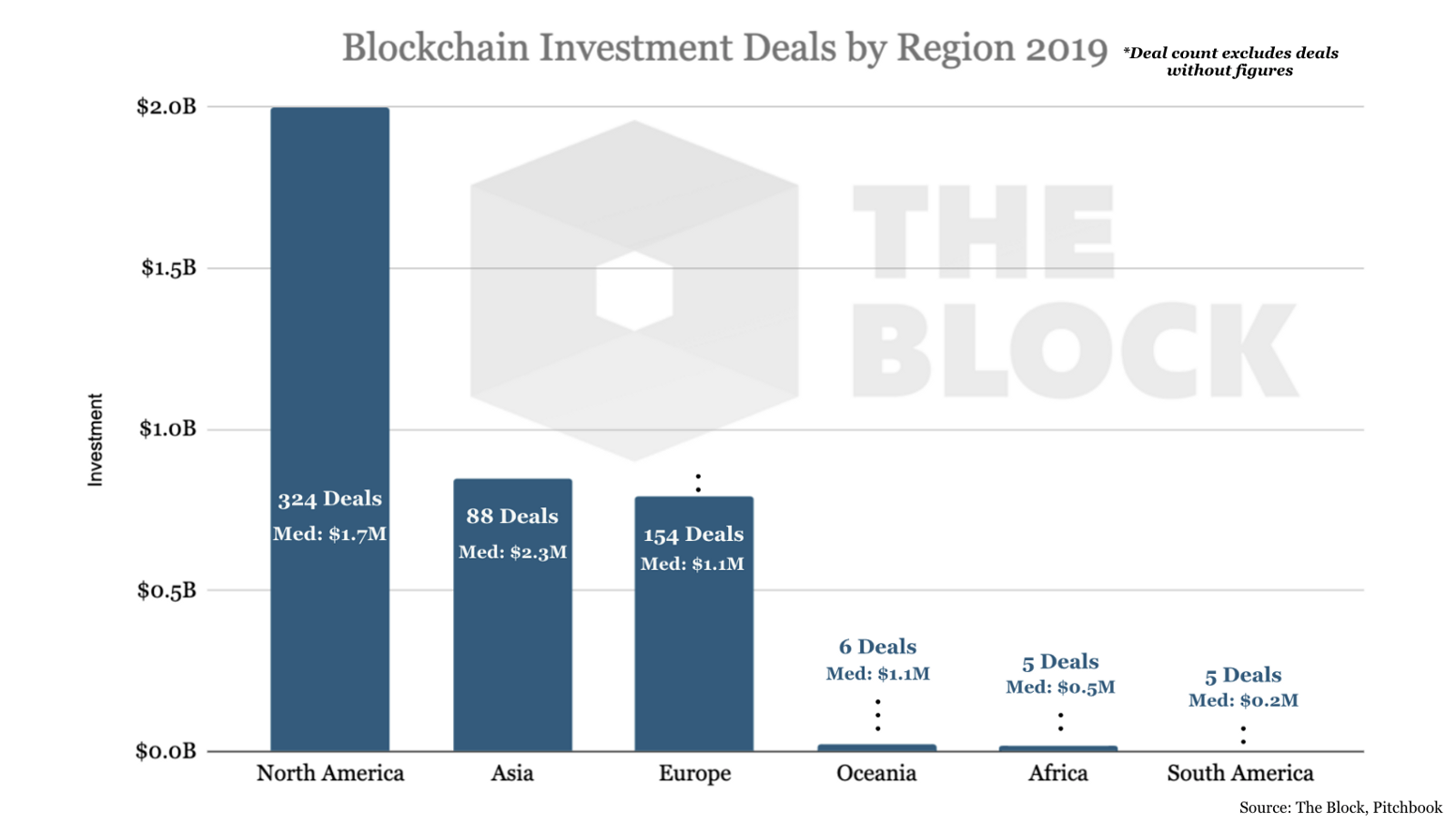 060112_blockhain_investments.png