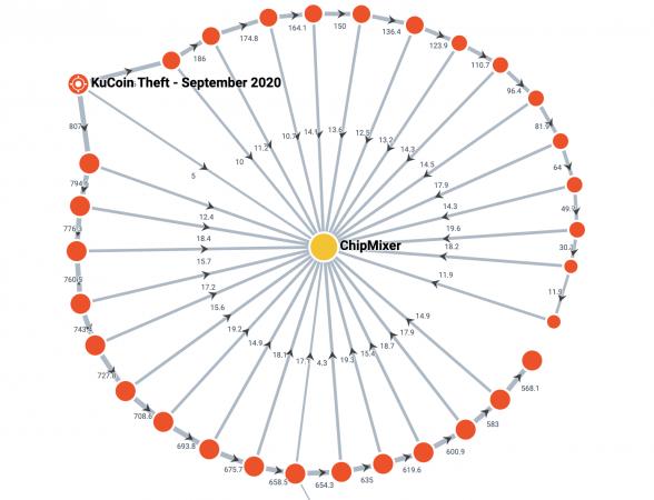 Elliptic: «украденные с биржи KuCoin биткоины прошли через миксер ChipMixer»