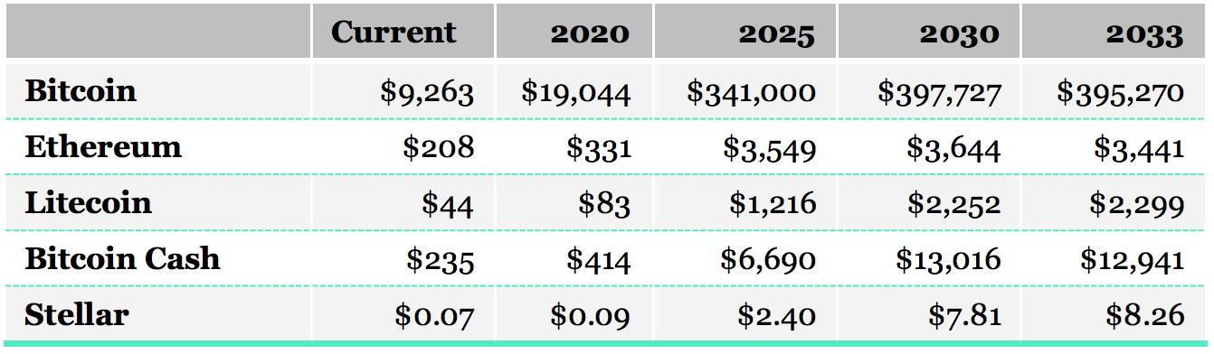 Crypto Research: к 2030 году BTC вырастет до $397 000