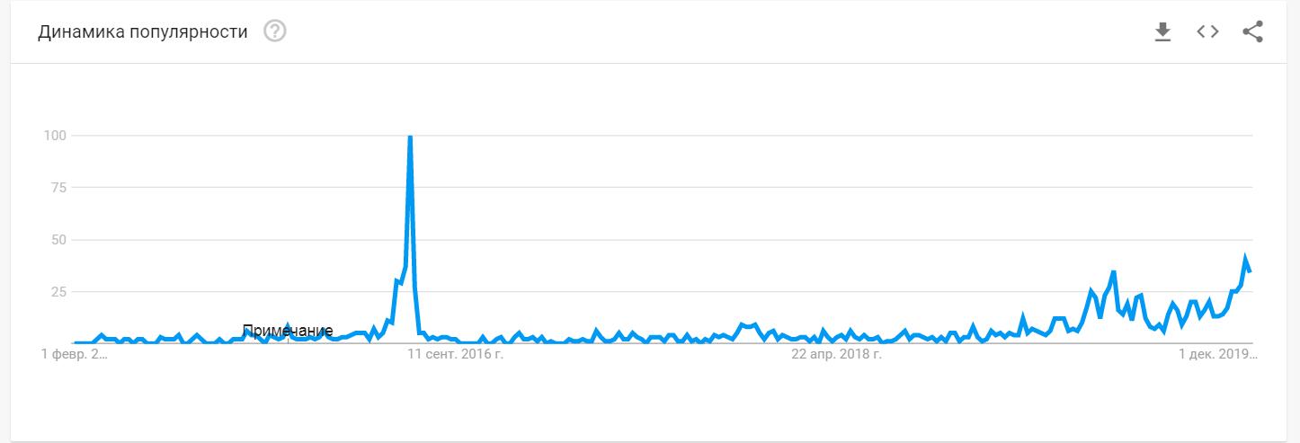 trends halving.png
