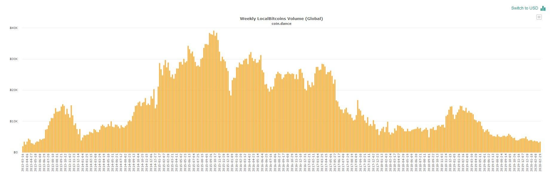 Объемы торгов на LocalBitcoins снизились до 7-летнего минимума