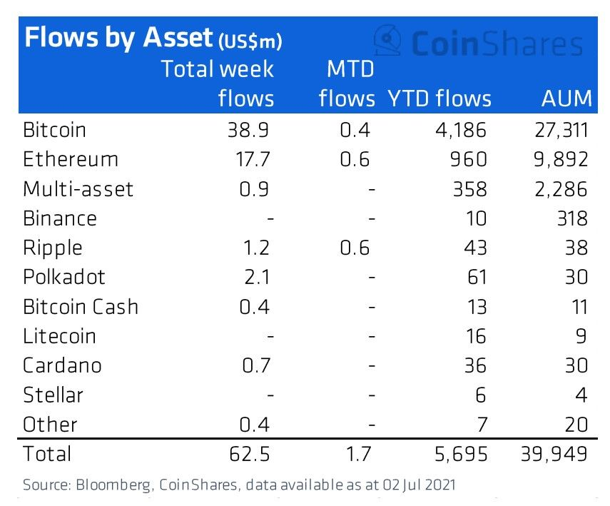 060721_crypto_inflows_by_asset.jpg