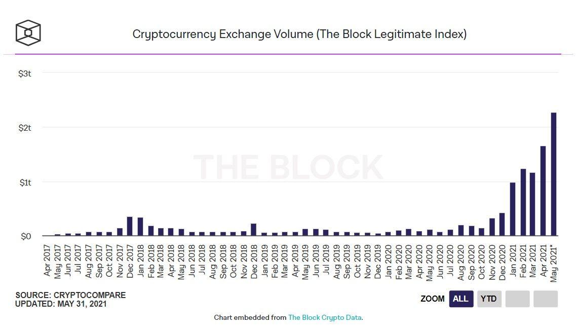 310521_exch_trading_volume.jpg