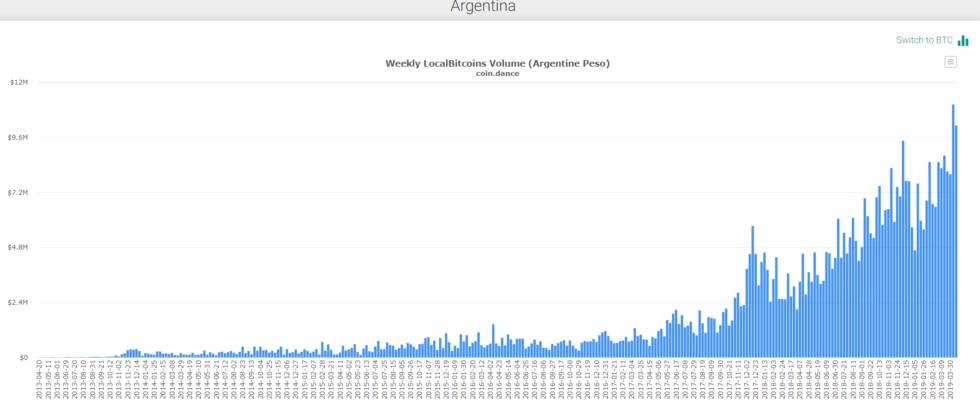 localbitcoins argentina