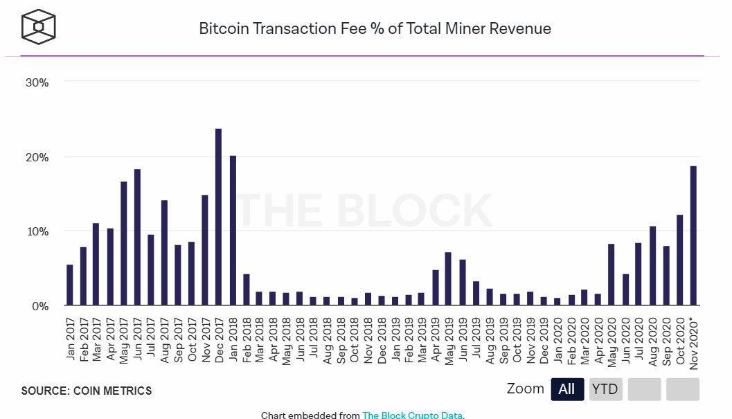 CoinMetrics: майнеры биткоина получили 12% прибыли от комиссий в октябре