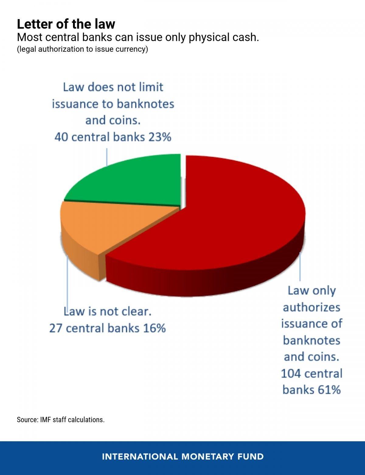 МВФ: «лишь 23% ЦБ могут легально выпускать государственные криптовалюты»
