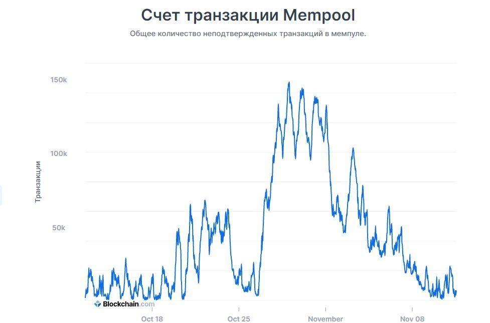Количество неподтвержденных транзакций в сети Биткоина значительно снизилось