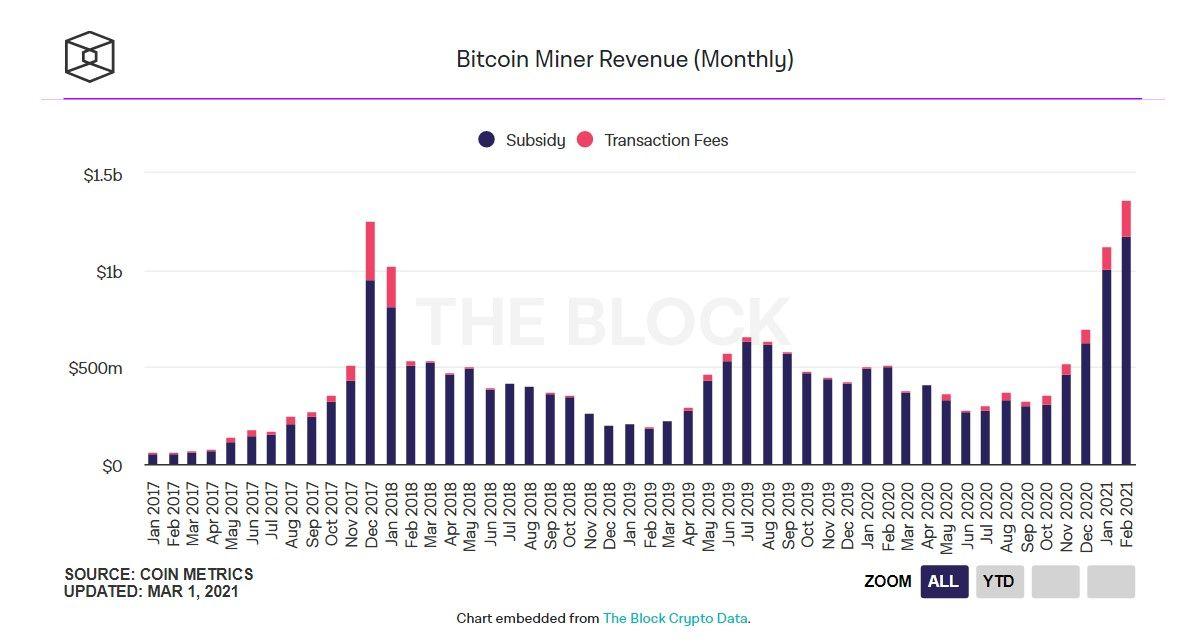 020321_btc_miner_revenue_feb.jpg