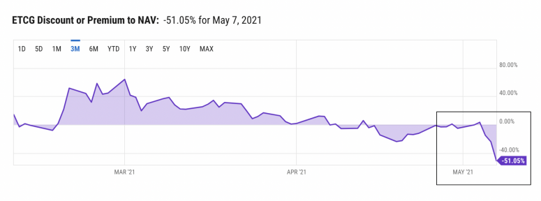 FundStrat: «спрос на ETC сохранится до конца III квартала»