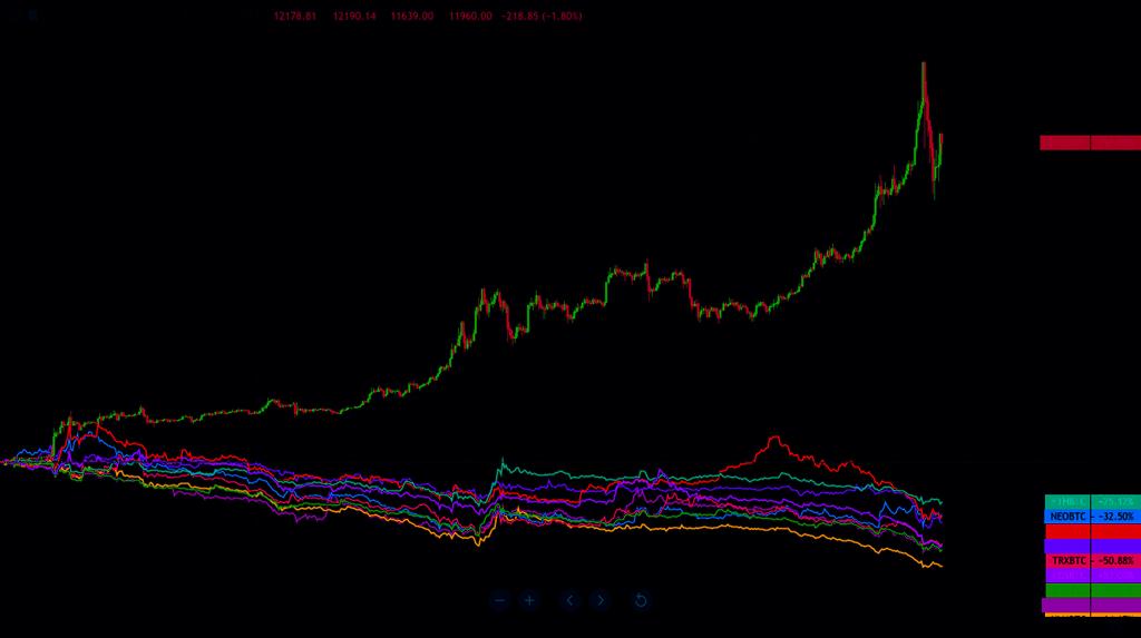 Bitcoin i altcoini 3