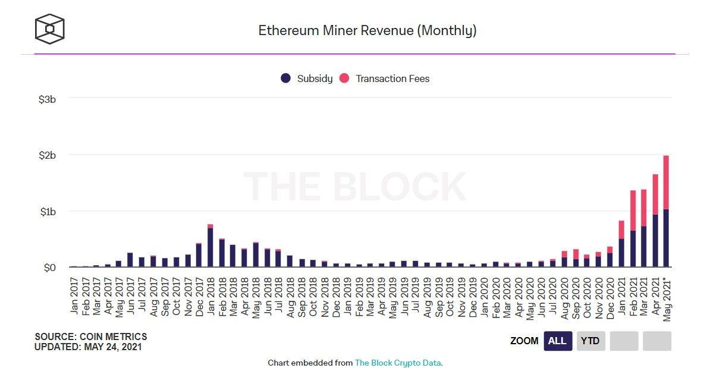 250521_eth_miner_revenue.jpg